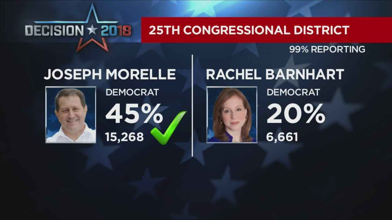 Joe Morelle wins Democratic primary in 25th District Congressional race