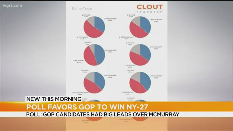 Poll favors Republicans to win NY-27