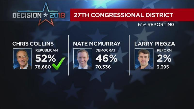 Congressman Collins wins 27th Congressional District