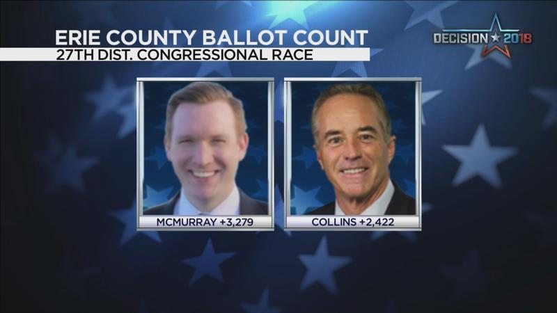 Board of Elections: 'Mathematically impossible' for McMurray to win 27th District race