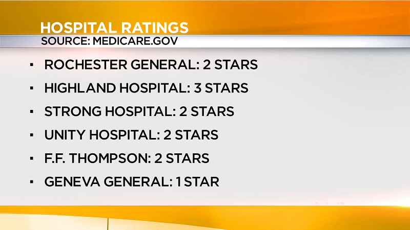 Local hospitals dispute lower ratings
