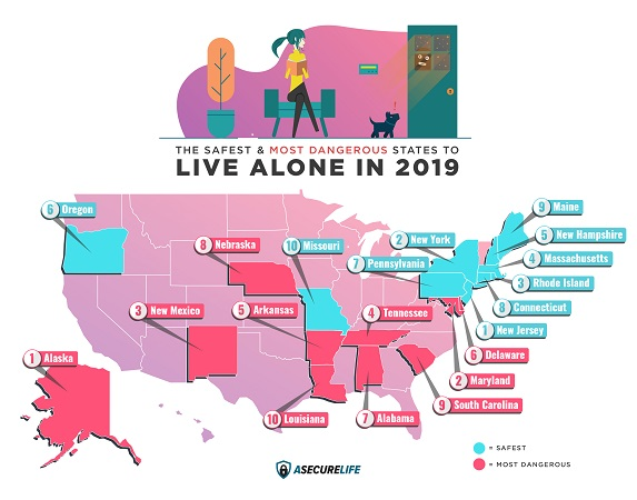 Study finds New York a safe place to live alone