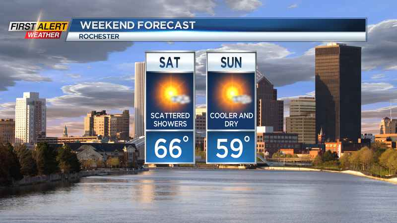 First Alert Weather Snapshot: Cooler and calmer weekend ahead