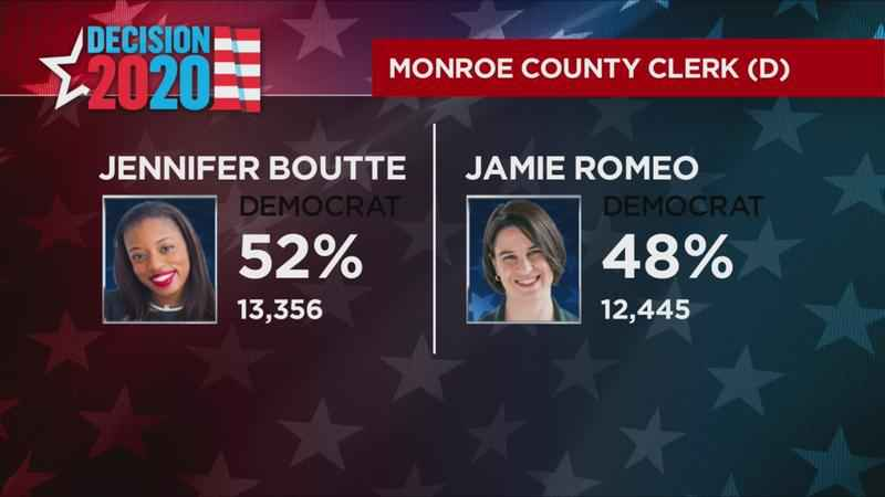 Romeo falling behind in race for county clerk