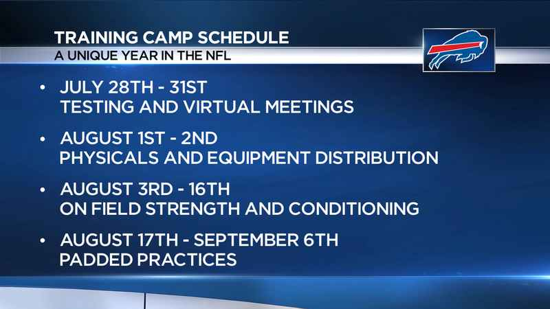 Bills start training camp unlike any other