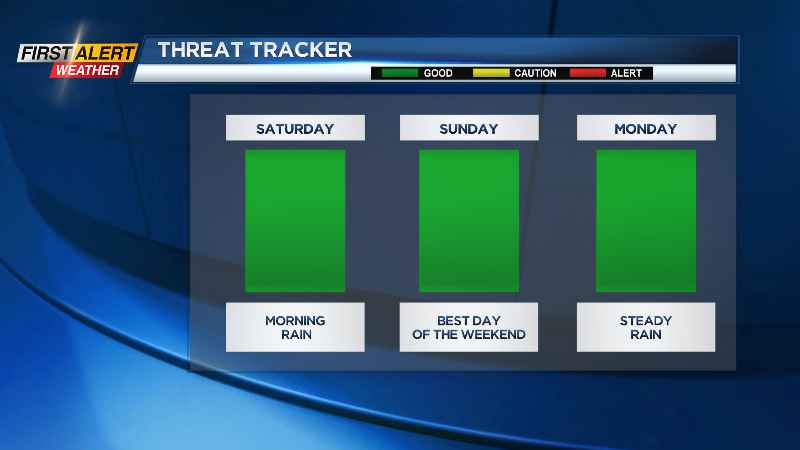 First Alert Weather: Nice weather into the weekend, more significant storm possible early next week