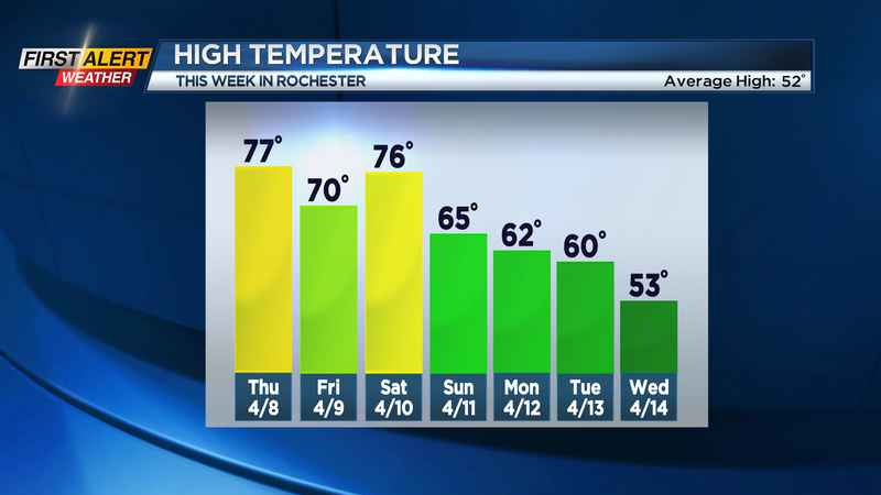 First Alert Weather: Summer-like air on the way Thursday