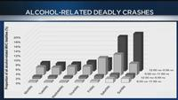 Survey: Alcohol involved in 1/4 of deadly crashes involving young people