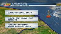 Lake Ontario water levels continue to go down